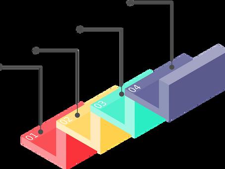 Этапы внедрения ERP системы.