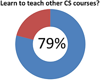 Learn to teach other CS courses.png