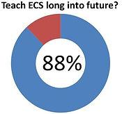 Teach ECS long into future.jpg