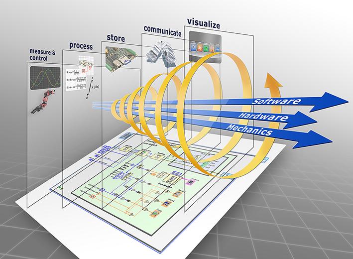 Darstellung komplexer Prozessabläufe