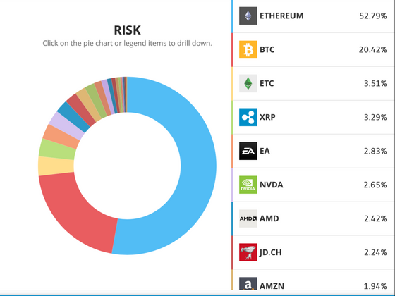 What number are YOU? eToro Risk score explained