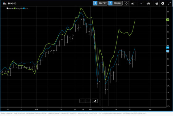 Weekly round up of the Nasdaq SPX500 and the DJ30