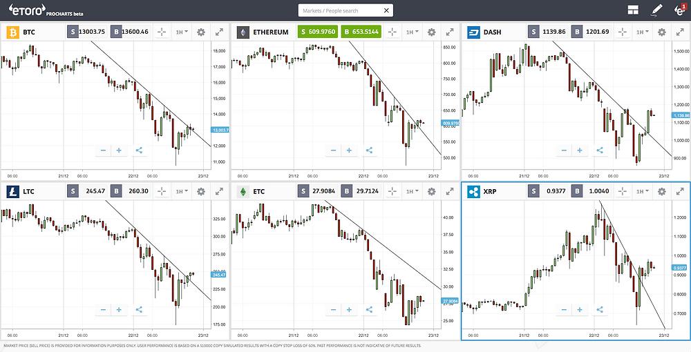 Bitcoin Chart 1hr