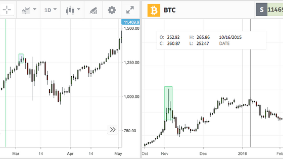 Crypto Recovery, 1 Month or 6...?