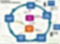 graphique circulaire QAP.png