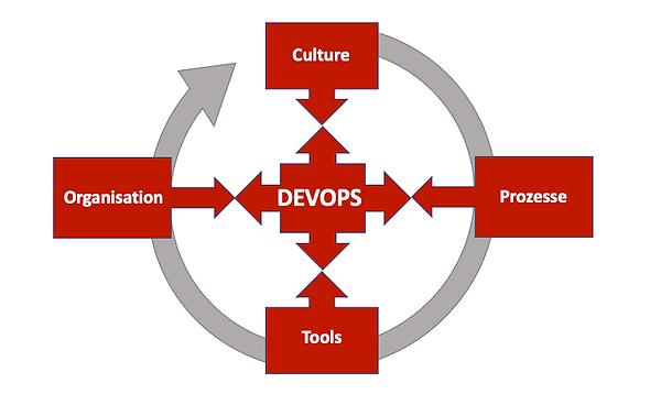 DevOps Cycle.png