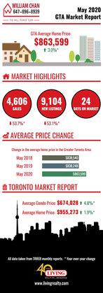 2020 May GTA Home Market Report.jpg