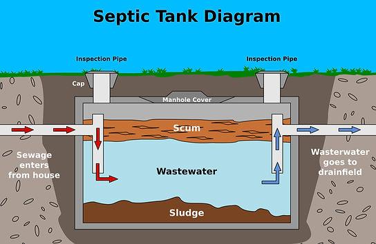 How a septic tank works.jpg
