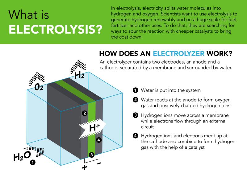 Electroysis.png