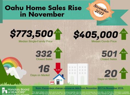Oahu Home Sales Rise In November!