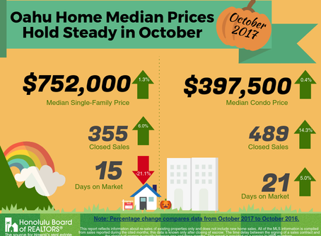 October Home Median Prices