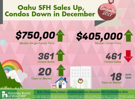 December 2017 Oahu Sales
