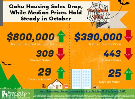 Oahu Housing Sales Drop!