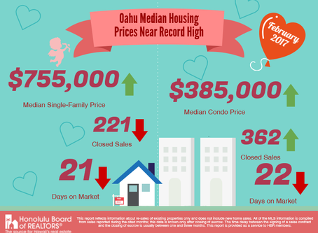 Oahu Median Housing Prices Near Record Highs