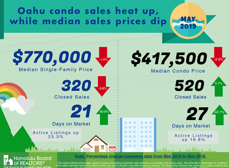 May Market Stats show drop in prices