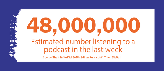 48,000,000 - the estimated number of people who listened to a podcast in the last week