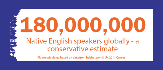 180,000,000 - a conservative estimate of the number of native english speakers who could be listening to you!