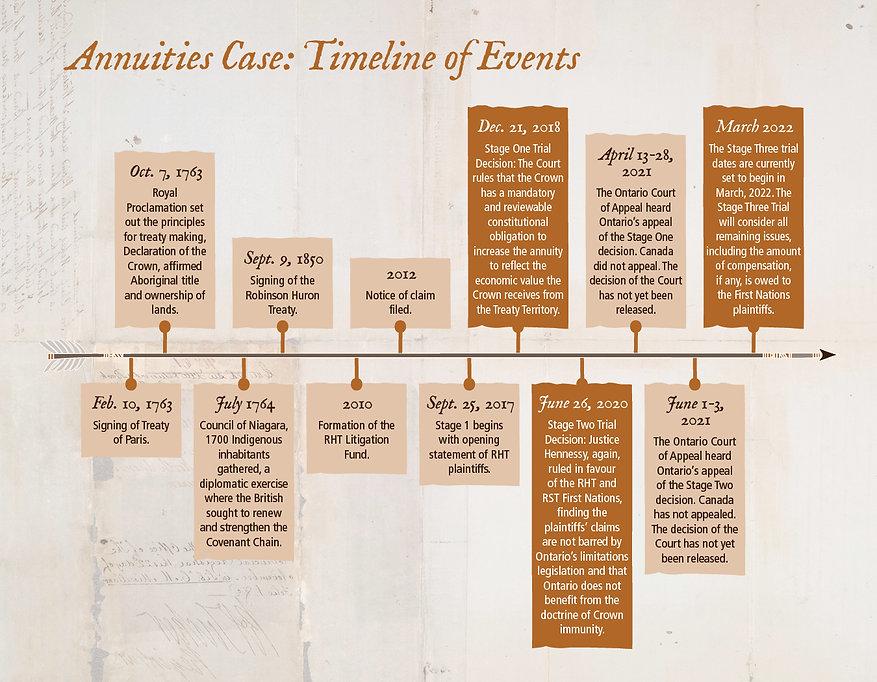 RHW_TreatyTimes_Issue1_2021_Timeline.jpg