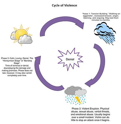 Cycle of Violence.jpeg