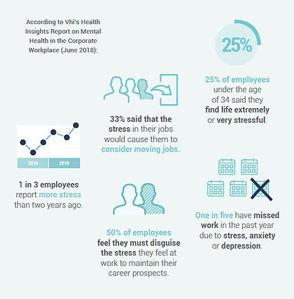 Workplace-Wellness-Statistics-Kerry-White-Wellbeing-1.jpg