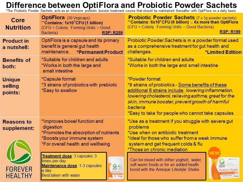 Annique OptiFlora vs Probiotic Powder.jp