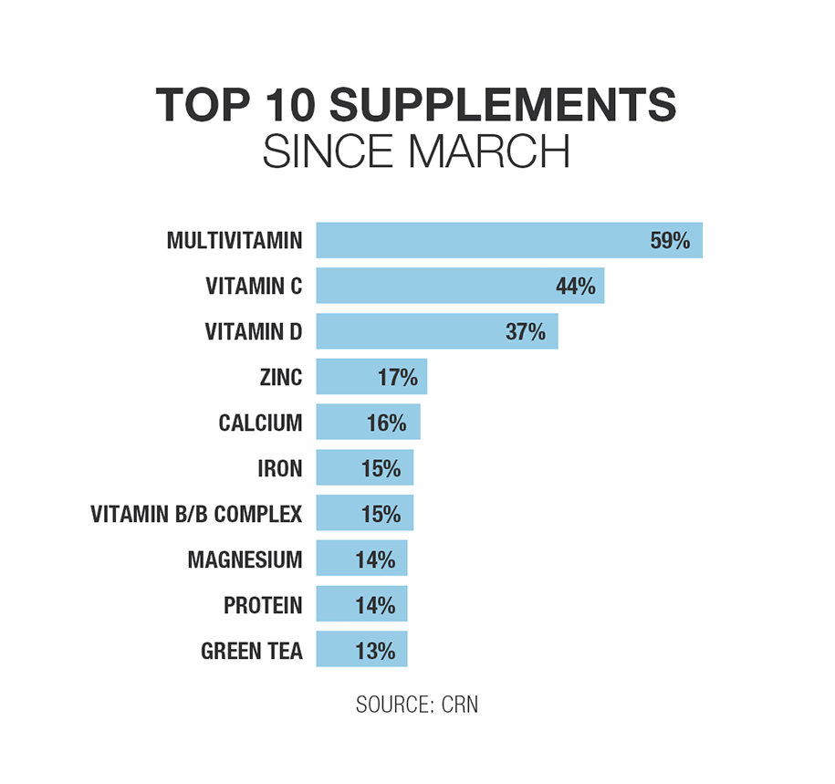 Neolife Top 10 Supplements Since March.j