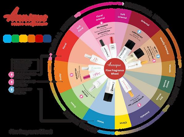 Annique Fine Fragrance Wheel www.rooibos