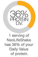 36 Percent Proten NeolifeShakes