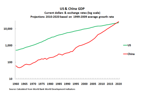 Forecast of the Chinese economy