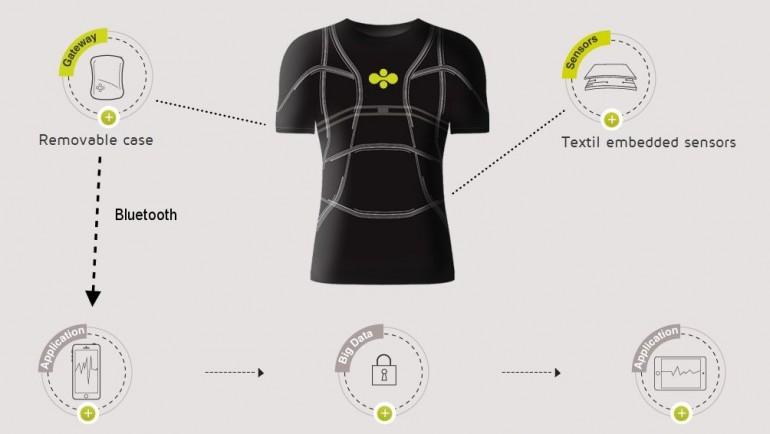 cityzen-smart-shirt-sensing-fabric-health-monitoring.jpg