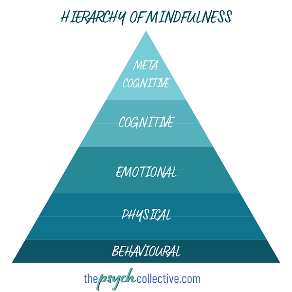 HIERARCHY OF MINDFULNESS.png
