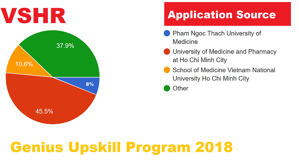 Application Statistics for Genius Upskill Program 2018