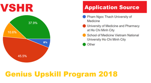 Application Statistics for Genius Upskill Program 2018