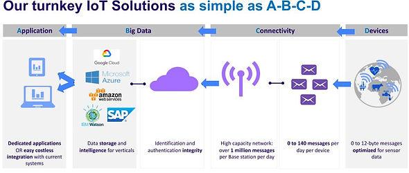 Simple IoT Solution as ABCD.JPG
