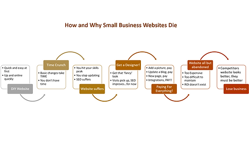 How Small Business Websites Die  -  in a Single Diagram