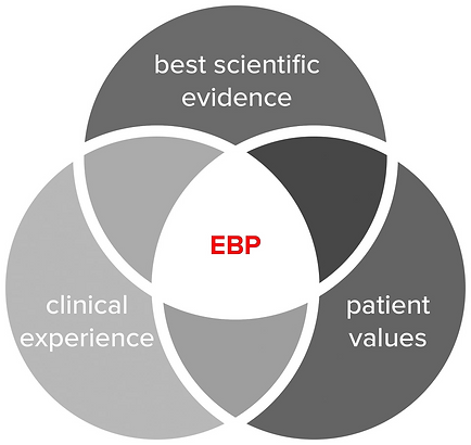 OPT and Evidence Based Practice