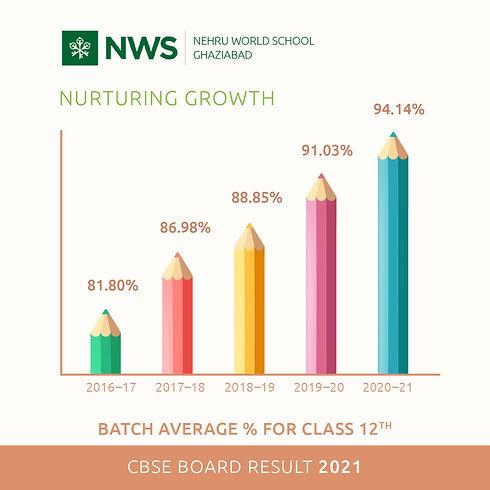 Nehru World School Ghaziabad result 2021.jpeg