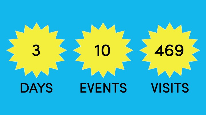 3 days, 10 events, 469 visits.