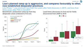 WoodMackenzie Analyses What Lies Ahead for Guyana Crude Oil as it Enters the Global Market