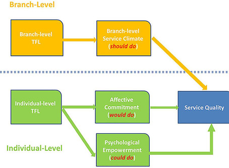Multilevel Impacts of Transformational Leadership on Service Quality: Evidence From China