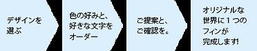 セミオーダーの流れ-01.png