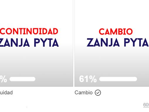 61% de los encuestados quieren el cambio en Zanja Pyta