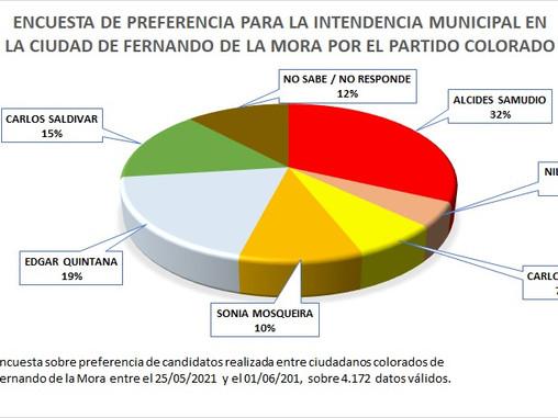 INTERNAS - Mayoría colorada de FDM optaría por Samudio para intendente