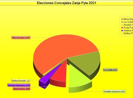 En Zanja Pyta van tomando fuerza los precandidatos a concejales de la oposición
