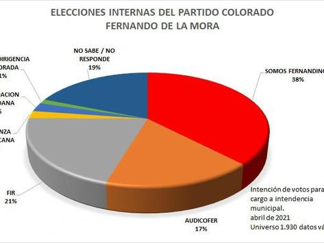 Colorados de Fernando de la Mora ya muestran su preferencia para las municipales