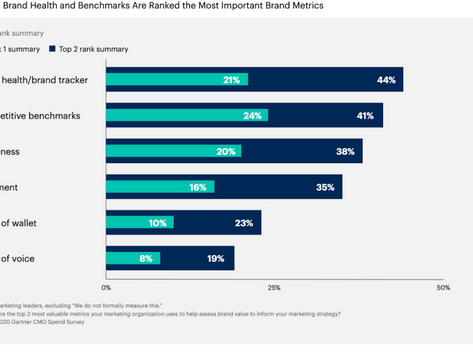 The annual CMO spend survey | Part 2