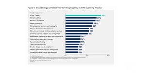 The Annual CMO Spend Survey Research -  Part 1