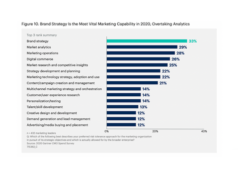 The annual CMO spend survey | Part 1