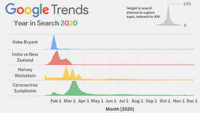 Google Trends | What have we been searching for?