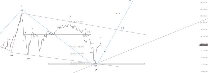 Elliott Wellen Theorie  Dow Jones Verlauf 1.png